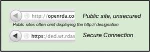 URL Comparison